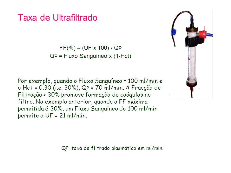 QP = Fluxo Sanguíneo x (1-Hct)
