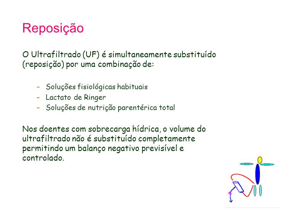 Tetralogy of Fallot 21.9.98. Reposição. O Ultrafiltrado (UF) é simultaneamente substituído (reposição) por uma combinação de: