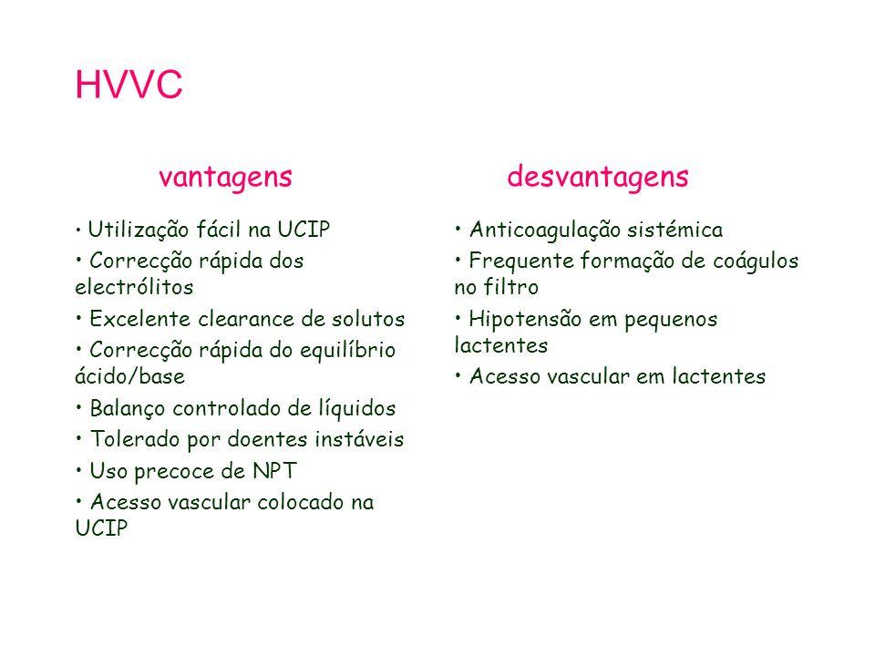 HVVC vantagens desvantagens Correcção rápida dos electrólitos