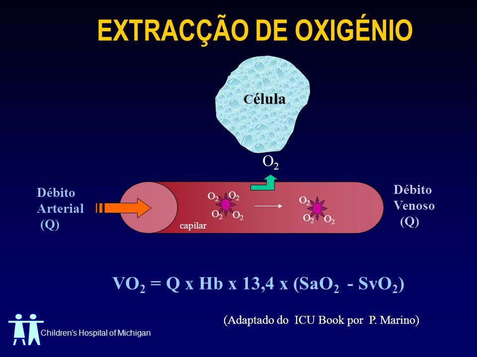 EXTRACÇÃO DE OXIGÉNIO VO2 = Q x Hb x 13,4 x (SaO2 - SvO2) Célula