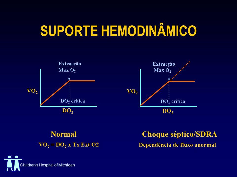 SUPORTE HEMODINÂMICO Normal Choque séptico/SDRA VO2 VO2 DO2 DO2