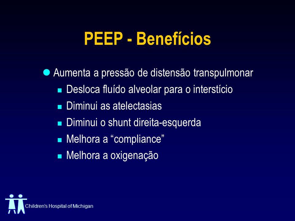 PEEP - Benefícios Aumenta a pressão de distensão transpulmonar