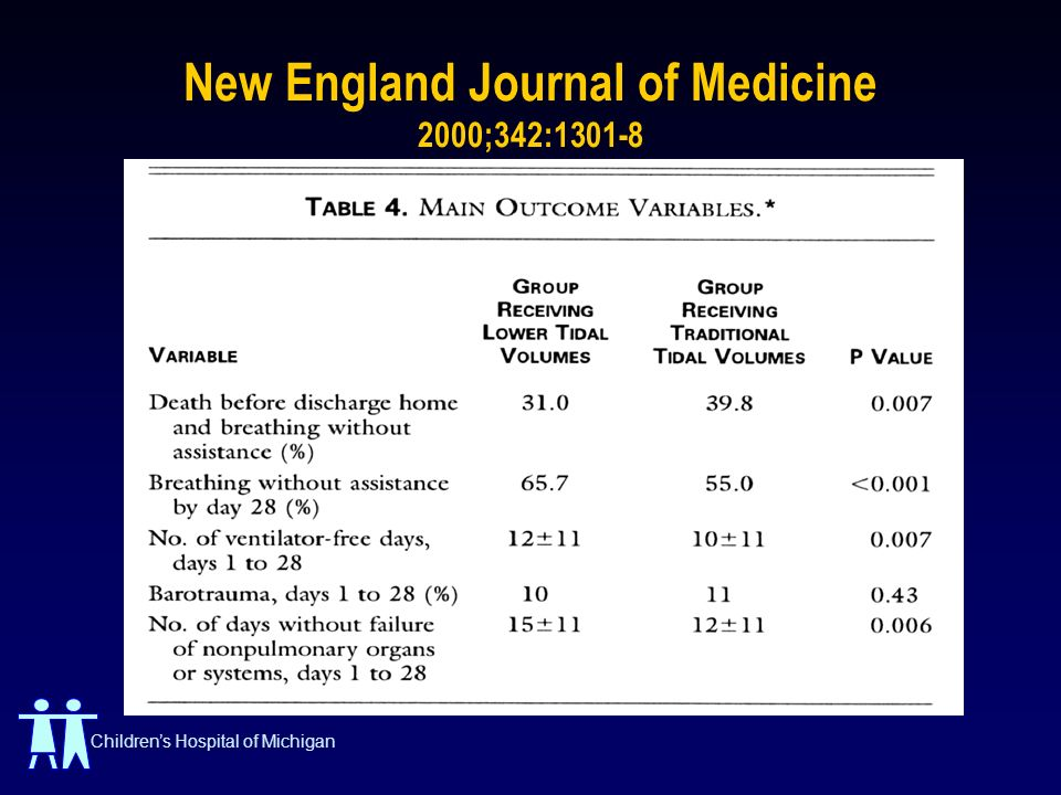 New England Journal of Medicine 2000;342:1301-8