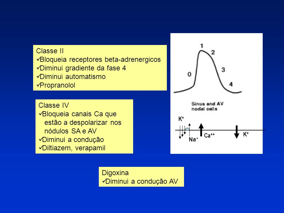 Bloqueia receptores beta-adrenergicos Diminui gradiente da fase 4
