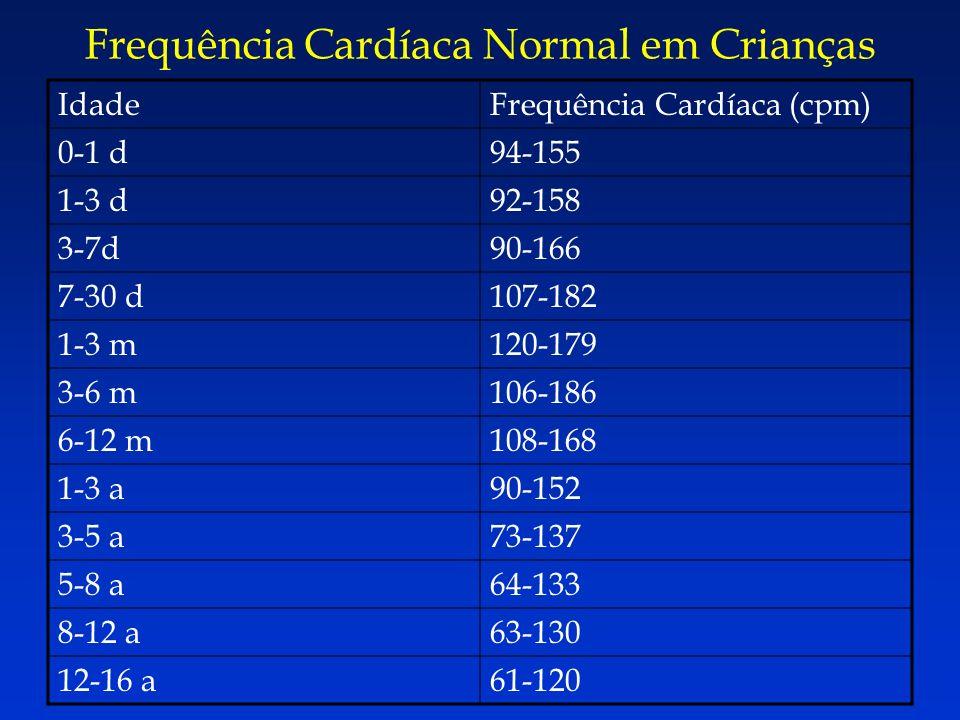 Frequência Cardíaca Normal em Crianças