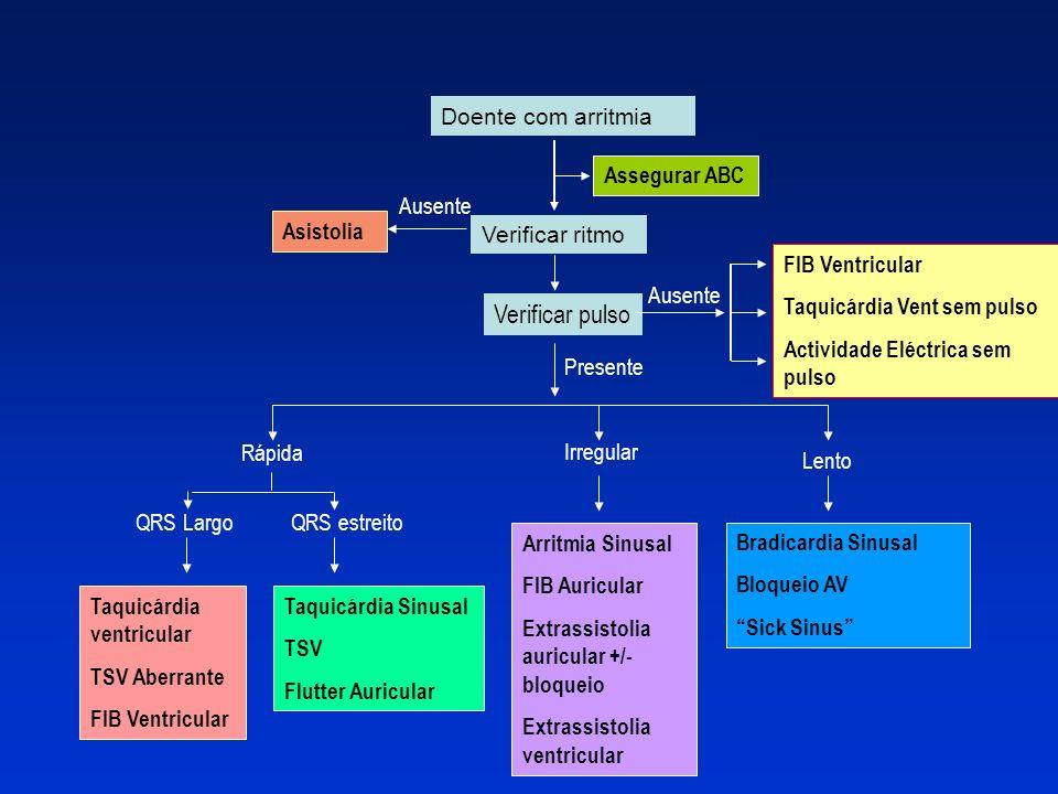 Verificar pulso Doente com arritmia Assegurar ABC Ausente Asistolia