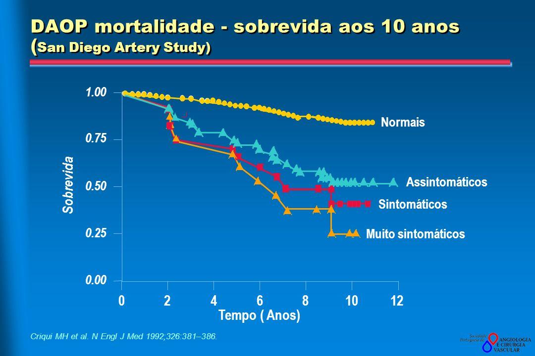 DAOP mortalidade - sobrevida aos 10 anos (San Diego Artery Study)