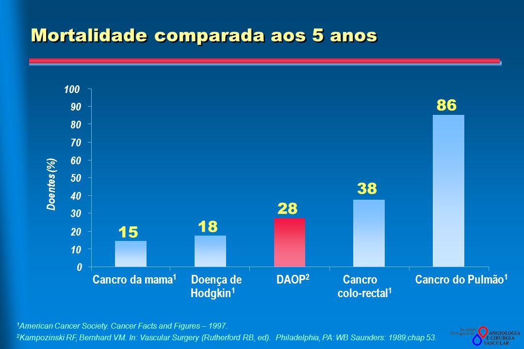 Mortalidade comparada aos 5 anos