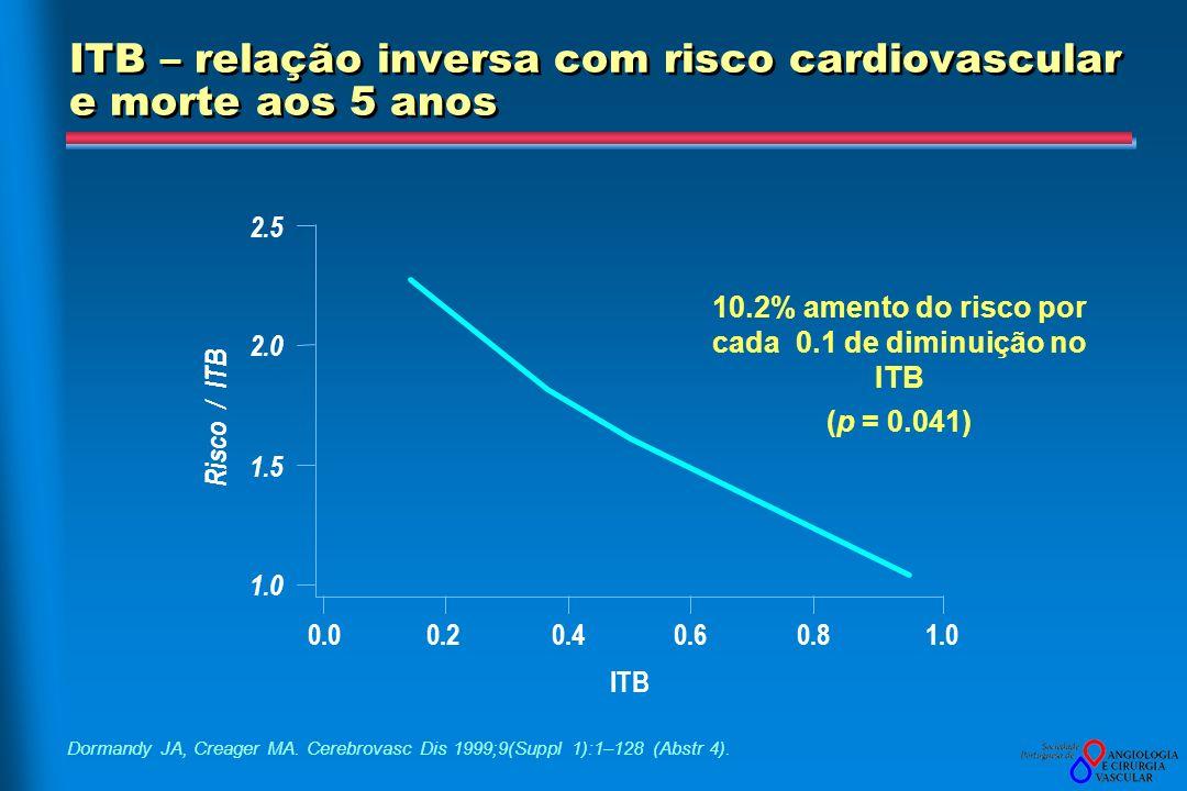 ITB – relação inversa com risco cardiovascular e morte aos 5 anos