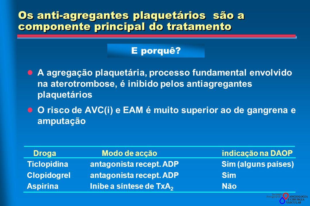 Os anti-agregantes plaquetários são a componente principal do tratamento