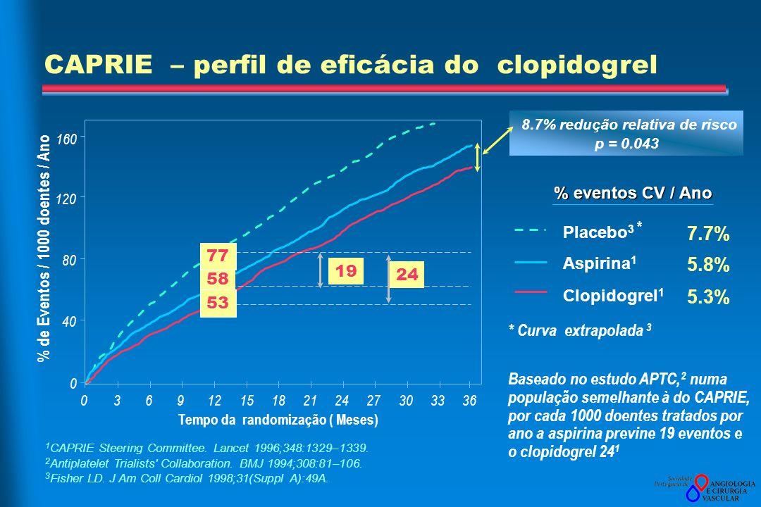 CAPRIE – perfil de eficácia do clopidogrel