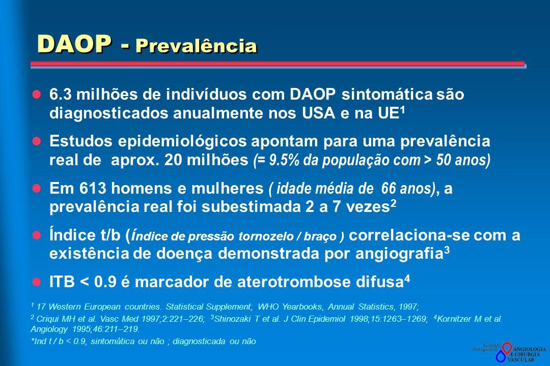 DAOP - Prevalência 6.3 milhões de indivíduos com DAOP sintomática são diagnosticados anualmente nos USA e na UE1.