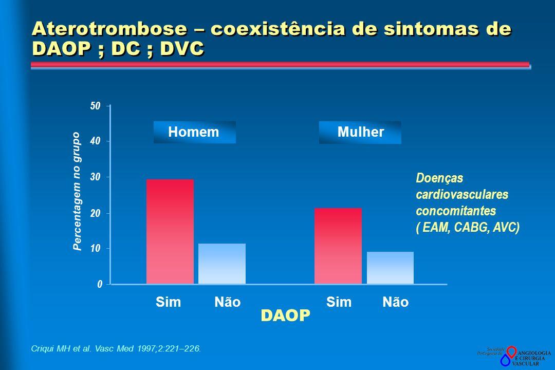 Aterotrombose – coexistência de sintomas de DAOP ; DC ; DVC