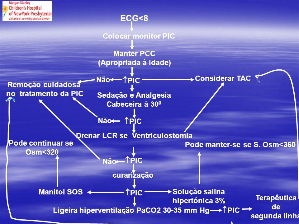 Drenar LCR se Ventriculostomia