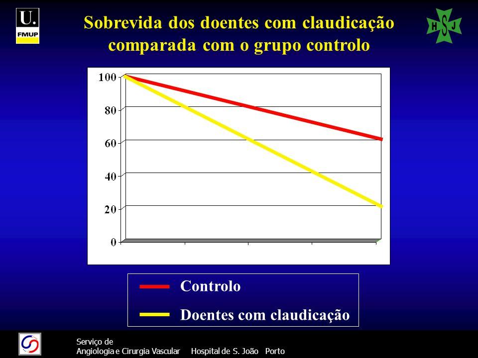 Sobrevida dos doentes com claudicação comparada com o grupo controlo