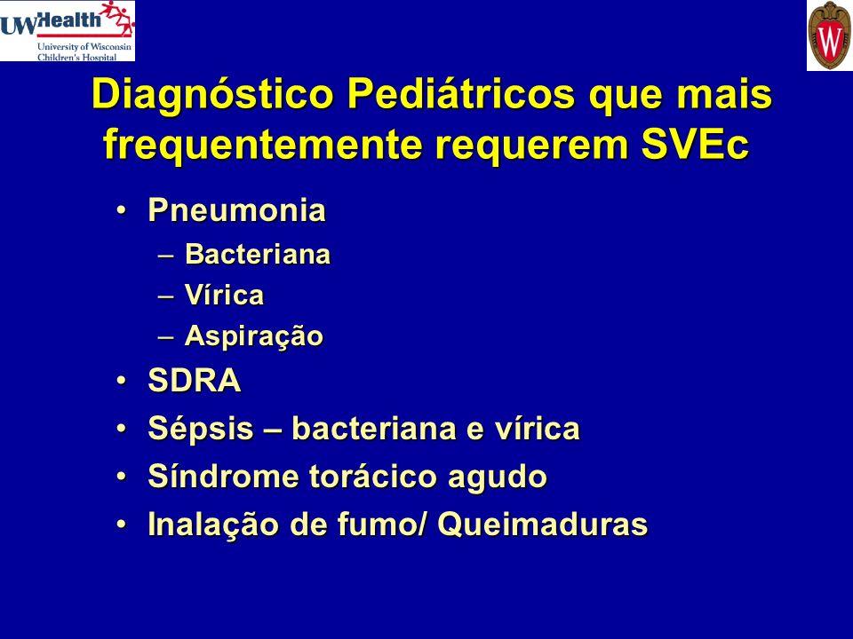 Diagnóstico Pediátricos que mais frequentemente requerem SVEc