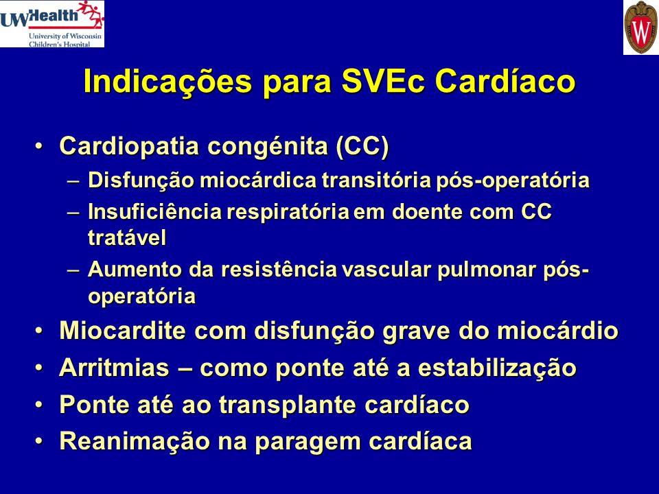 Indicações para SVEc Cardíaco