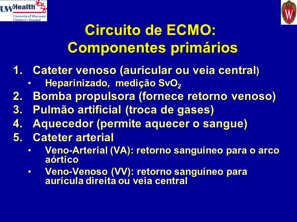 Circuito de ECMO: Componentes primários