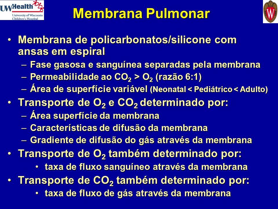 Membrana Pulmonar Membrana de policarbonatos/silicone com ansas em espiral. Fase gasosa e sanguínea separadas pela membrana.
