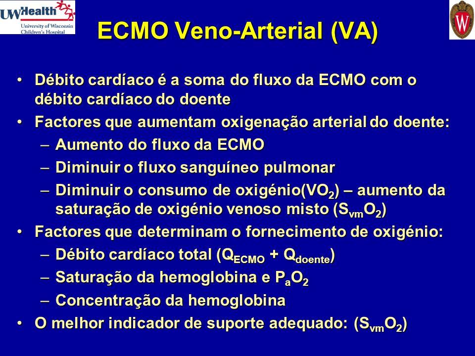ECMO Veno-Arterial (VA)
