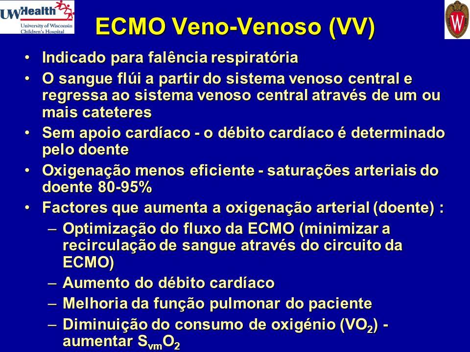 ECMO Veno-Venoso (VV) Indicado para falência respiratória