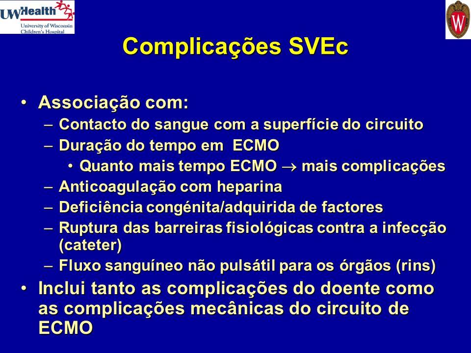 Complicações SVEc Associação com: