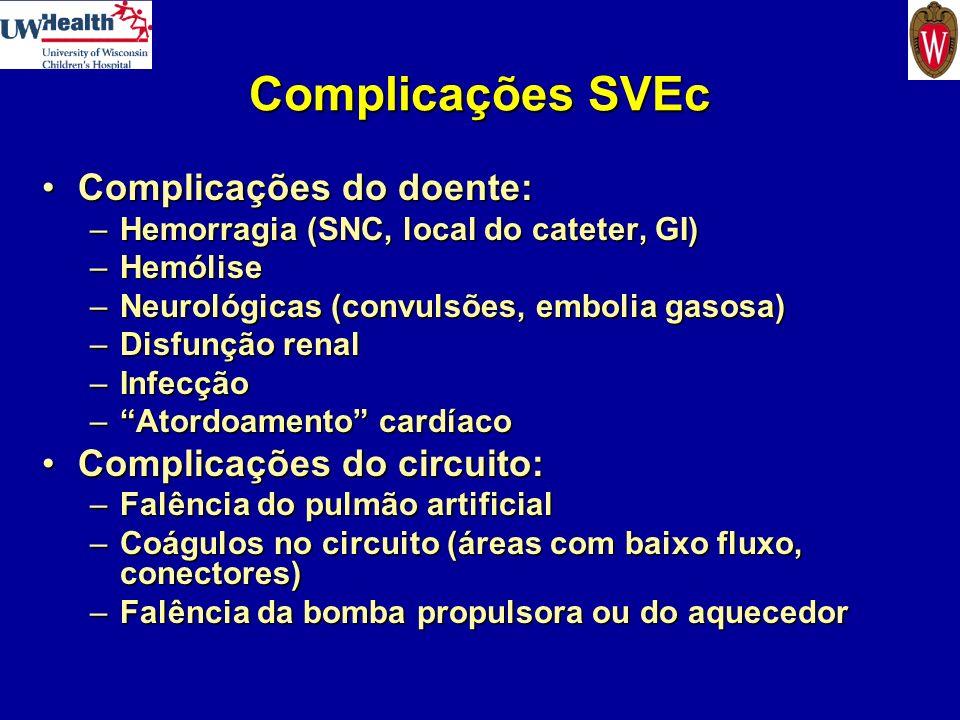 Complicações SVEc Complicações do doente: Complicações do circuito: