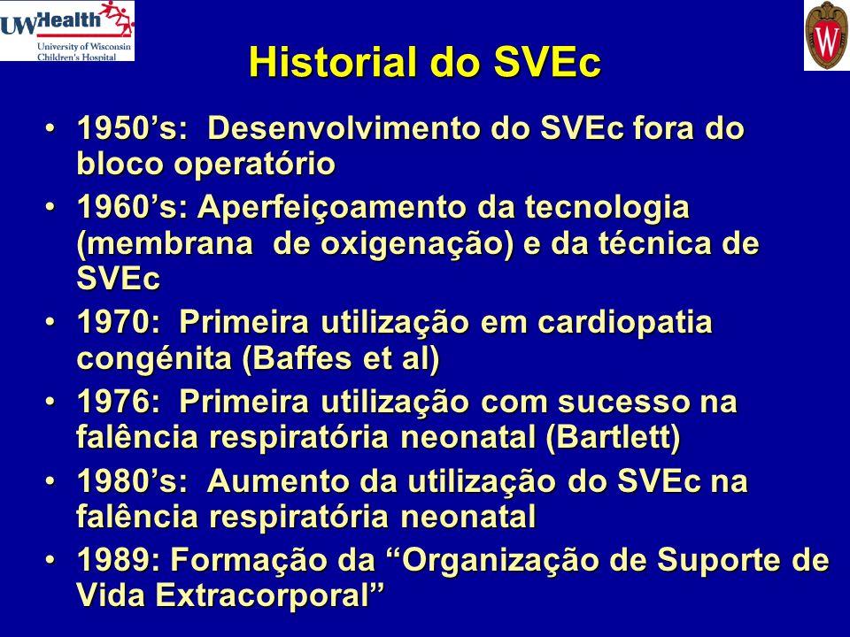 Historial do SVEc 1950's: Desenvolvimento do SVEc fora do bloco operatório.