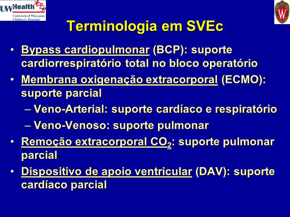 Terminologia em SVEc Bypass cardiopulmonar (BCP): suporte cardiorrespiratório total no bloco operatório.