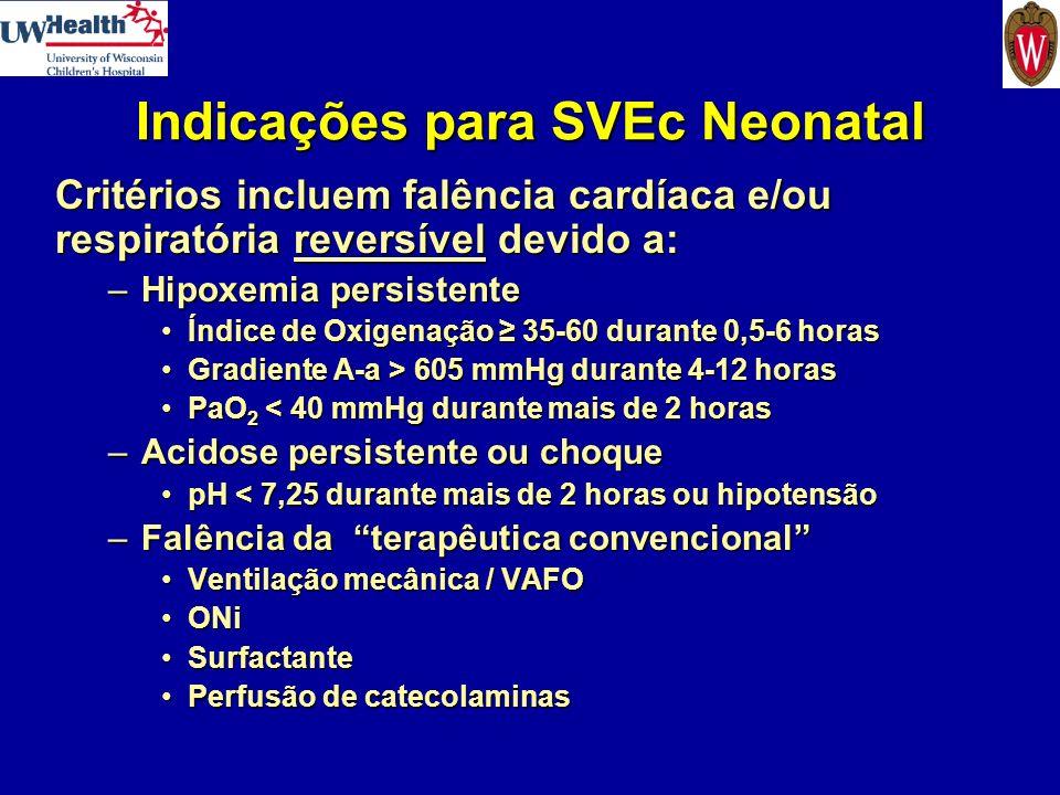 Indicações para SVEc Neonatal