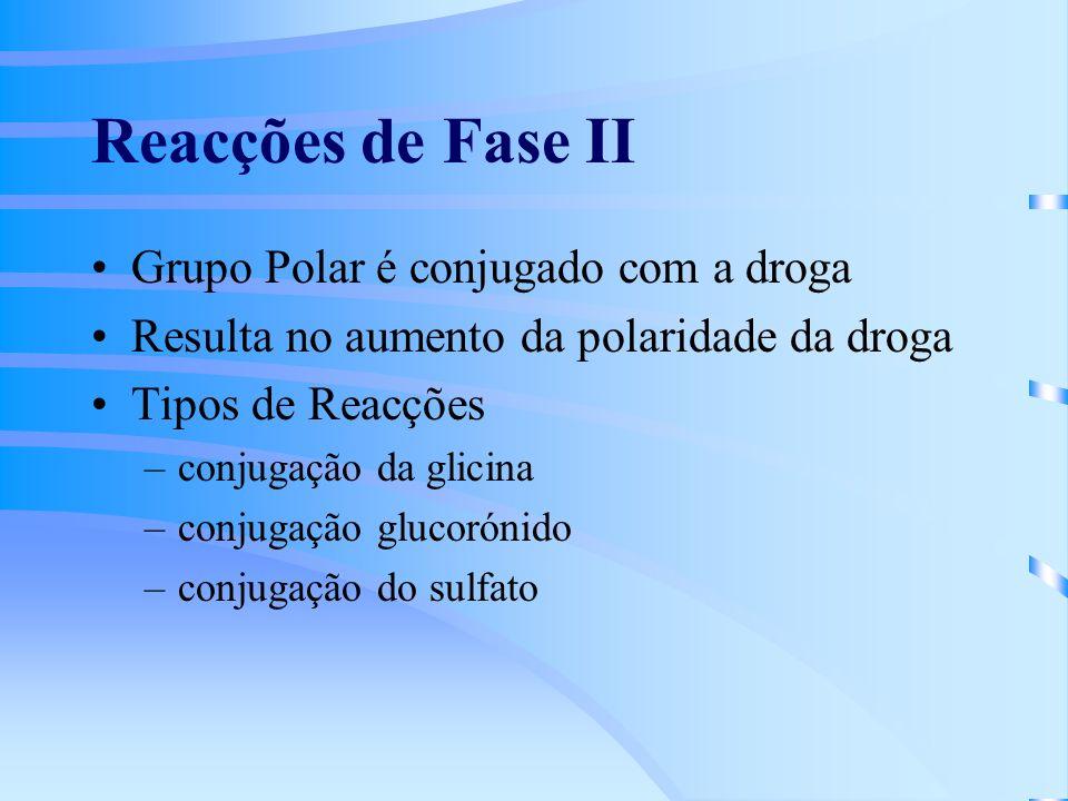 Reacções de Fase II Grupo Polar é conjugado com a droga