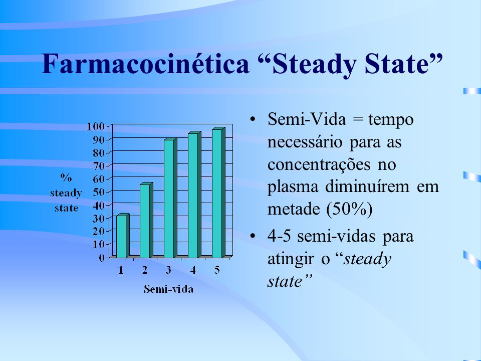 Farmacocinética Steady State