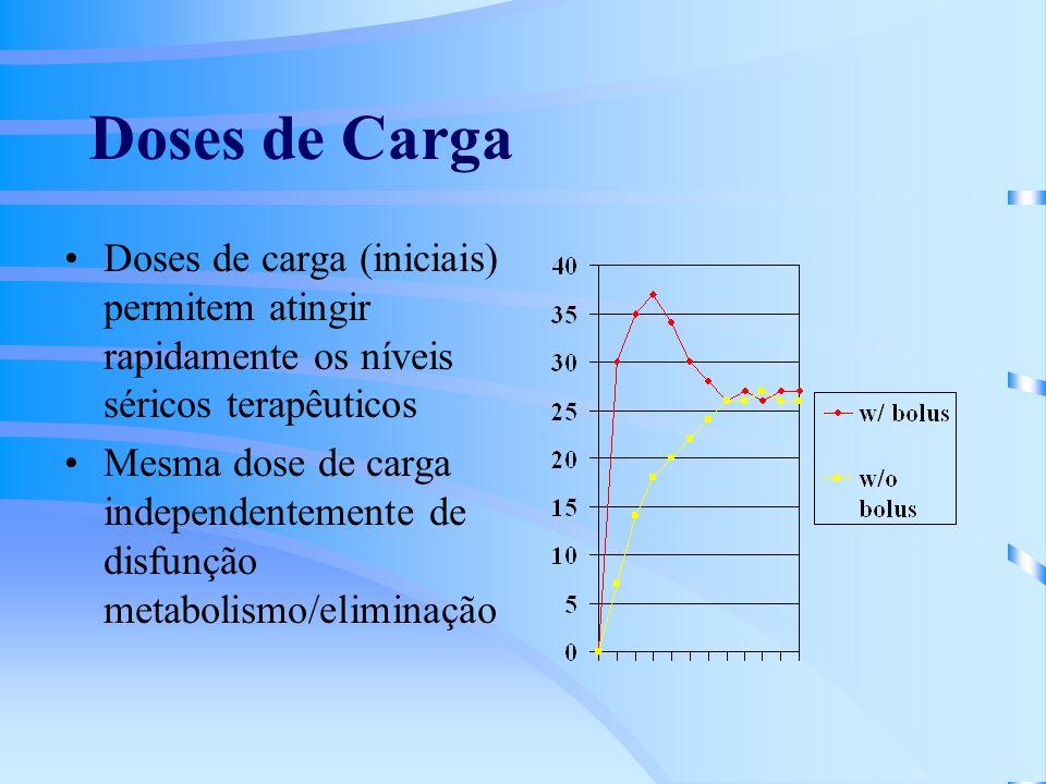 Doses de Carga Doses de carga (iniciais) permitem atingir rapidamente os níveis séricos terapêuticos.