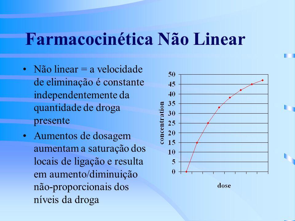Farmacocinética Não Linear
