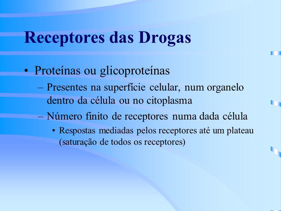 Receptores das Drogas Proteínas ou glicoproteínas
