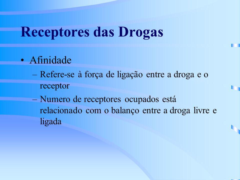 Receptores das Drogas Afinidade