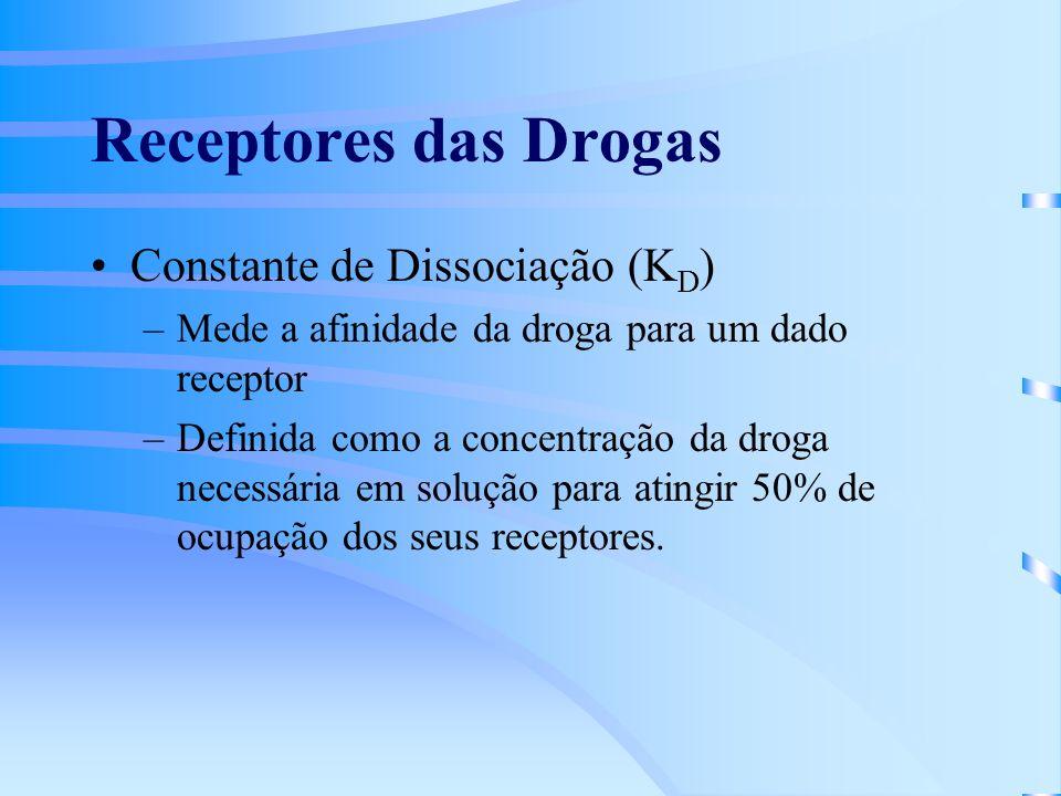 Receptores das Drogas Constante de Dissociação (KD)