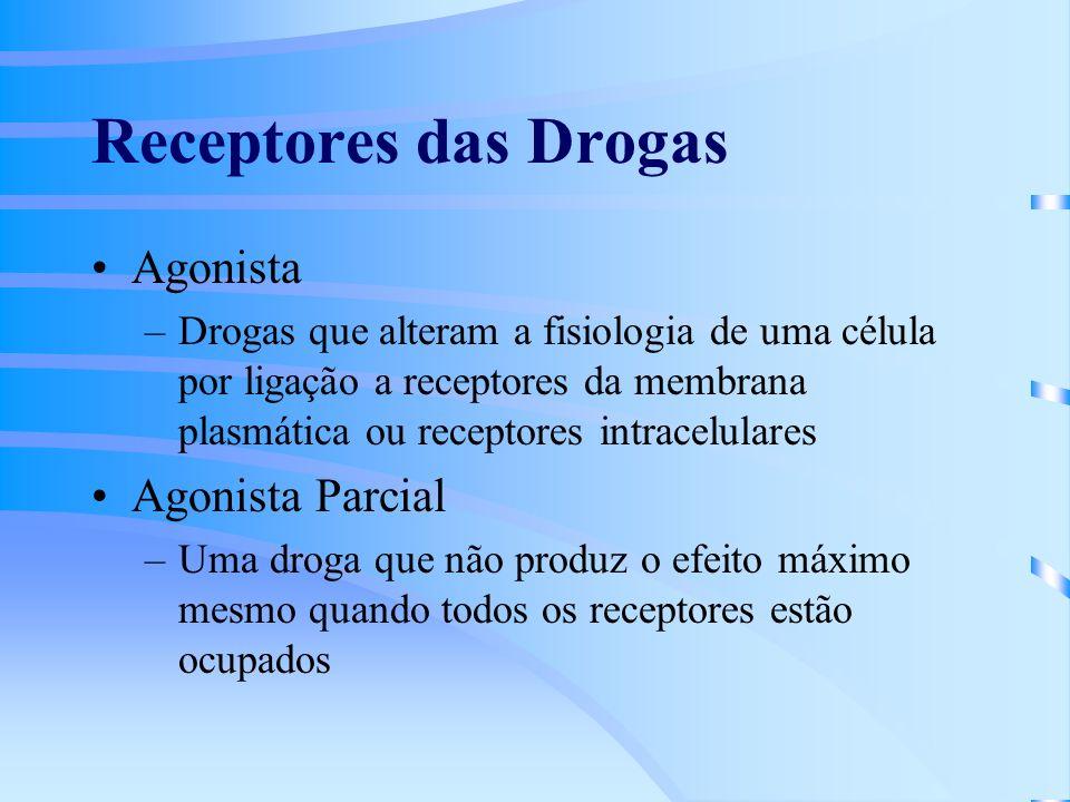 Receptores das Drogas Agonista Agonista Parcial