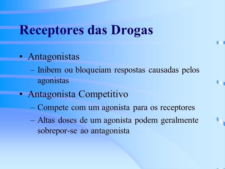 Receptores das Drogas Antagonistas Antagonista Competitivo