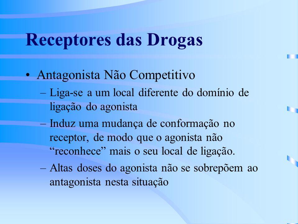 Receptores das Drogas Antagonista Não Competitivo