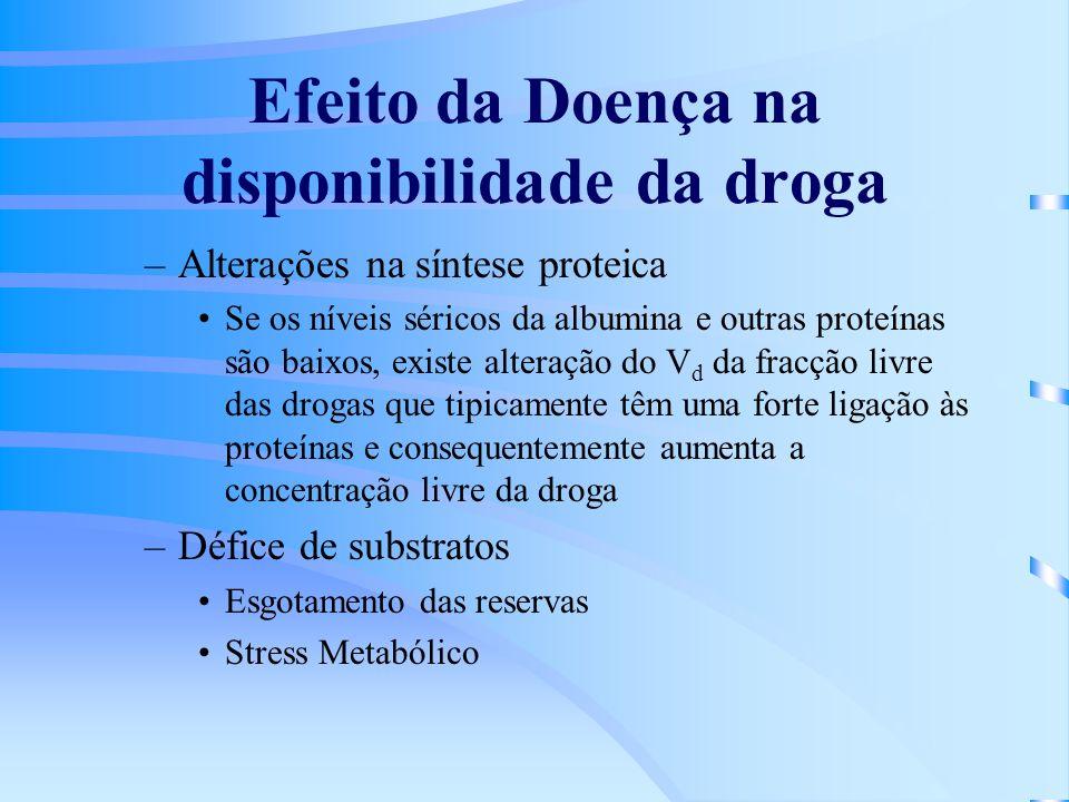 Efeito da Doença na disponibilidade da droga