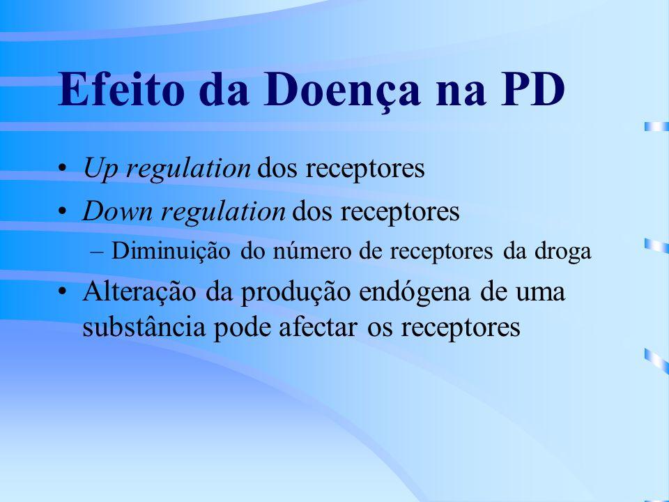 Efeito da Doença na PD Up regulation dos receptores