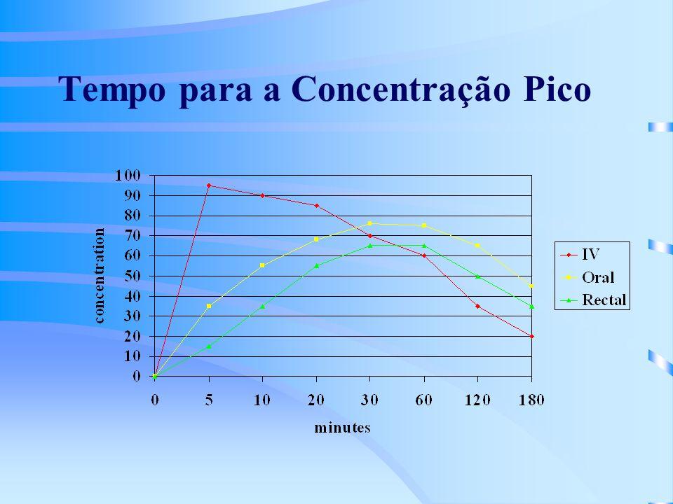 Tempo para a Concentração Pico