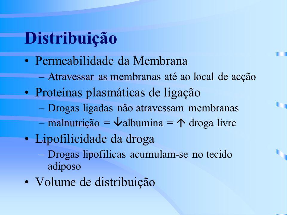 Distribuição Permeabilidade da Membrana