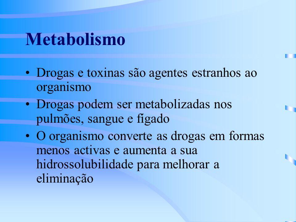Metabolismo Drogas e toxinas são agentes estranhos ao organismo