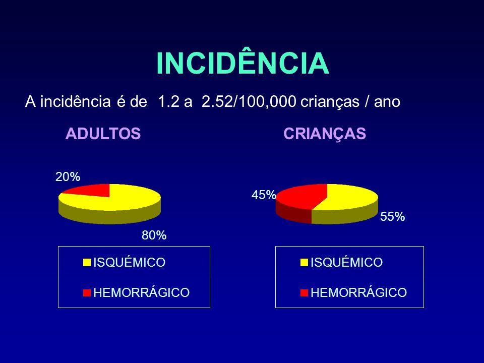 INCIDÊNCIA A incidência é de 1.2 a 2.52/100,000 crianças / ano ADULTOS