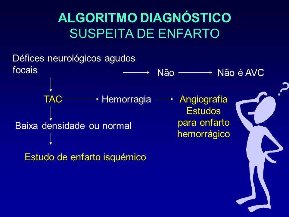 ALGORITMO DIAGNÓSTICO SUSPEITA DE ENFARTO