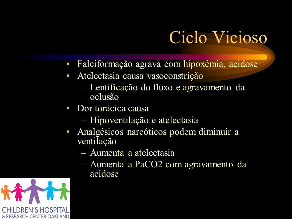 Ciclo Vicioso Falciformação agrava com hipoxémia, acidose