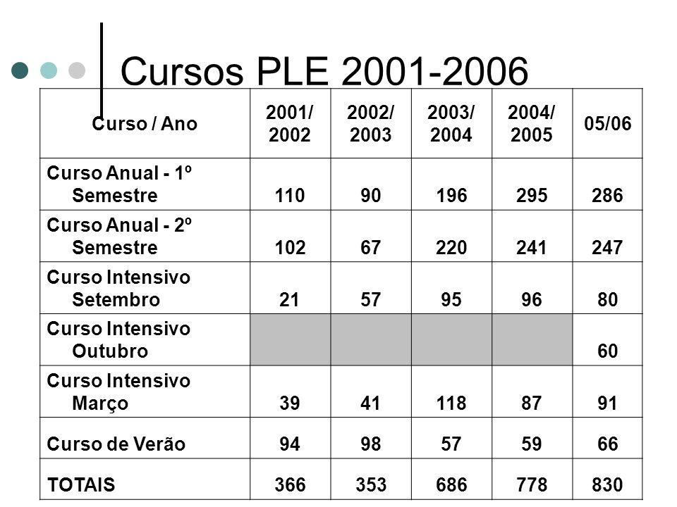 Cursos PLE 2001-2006 Curso / Ano 2001/ 2002 2002/ 2003 2003/ 2004
