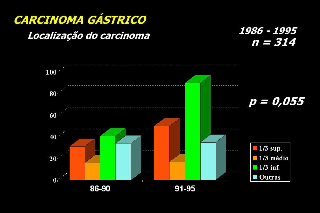 CARCINOMA GÁSTRICO n = 314 p = 0,055 1986 - 1995
